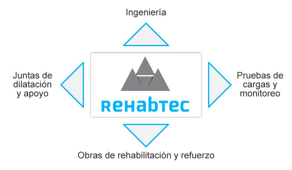 Imagen esquema de rehabtec