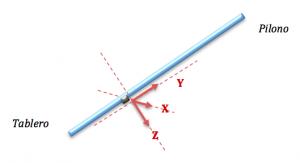 esquema acelerómetro tirante prueba de carga